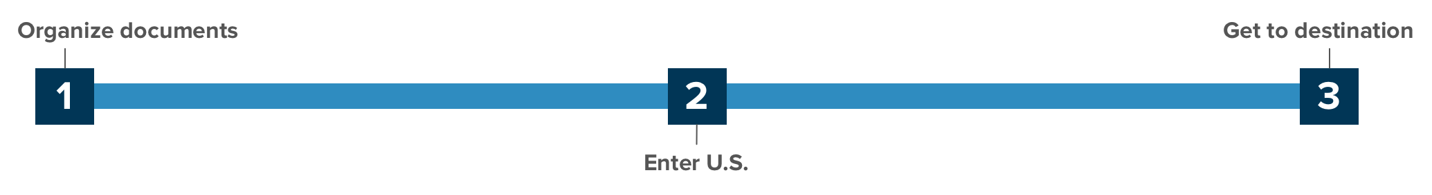 How to Enter the U.S.