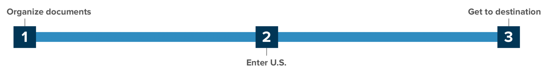 Steps for Entering the U.S.