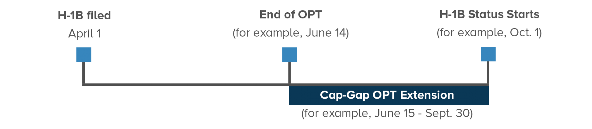 Cap-Gap OPT Extension | ISSO