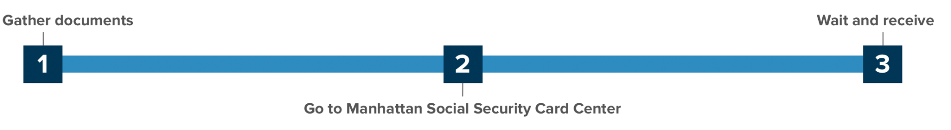 Social Security Card Timeline